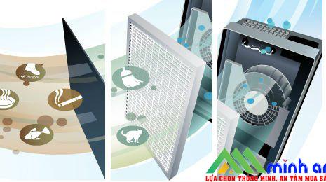 Nguyên lý hoạt động của máy lọc không khí
