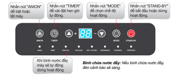 Bảng điều khiển của Olmas OS-16L