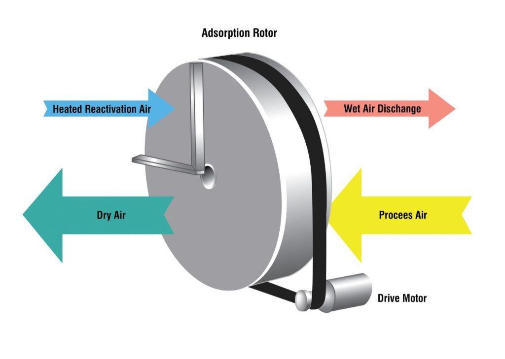 Nguyên lý hoạt động của máy hút ẩm hấp thụ